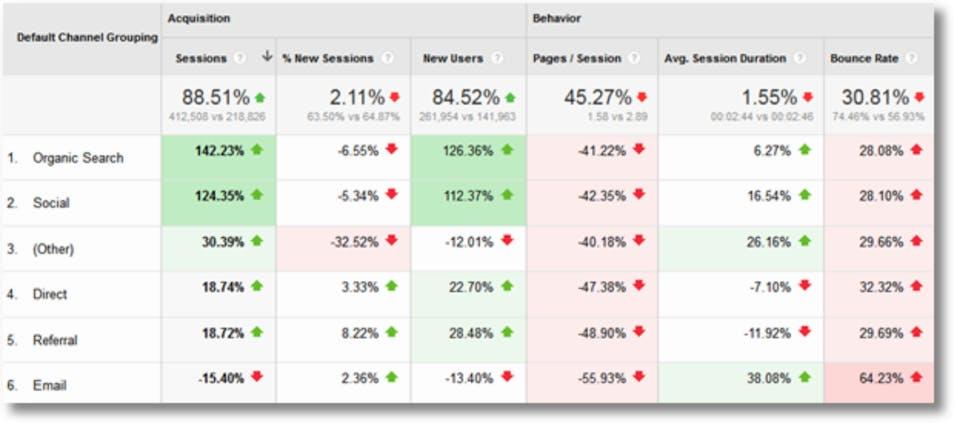 A screenshot of Google Analytics data