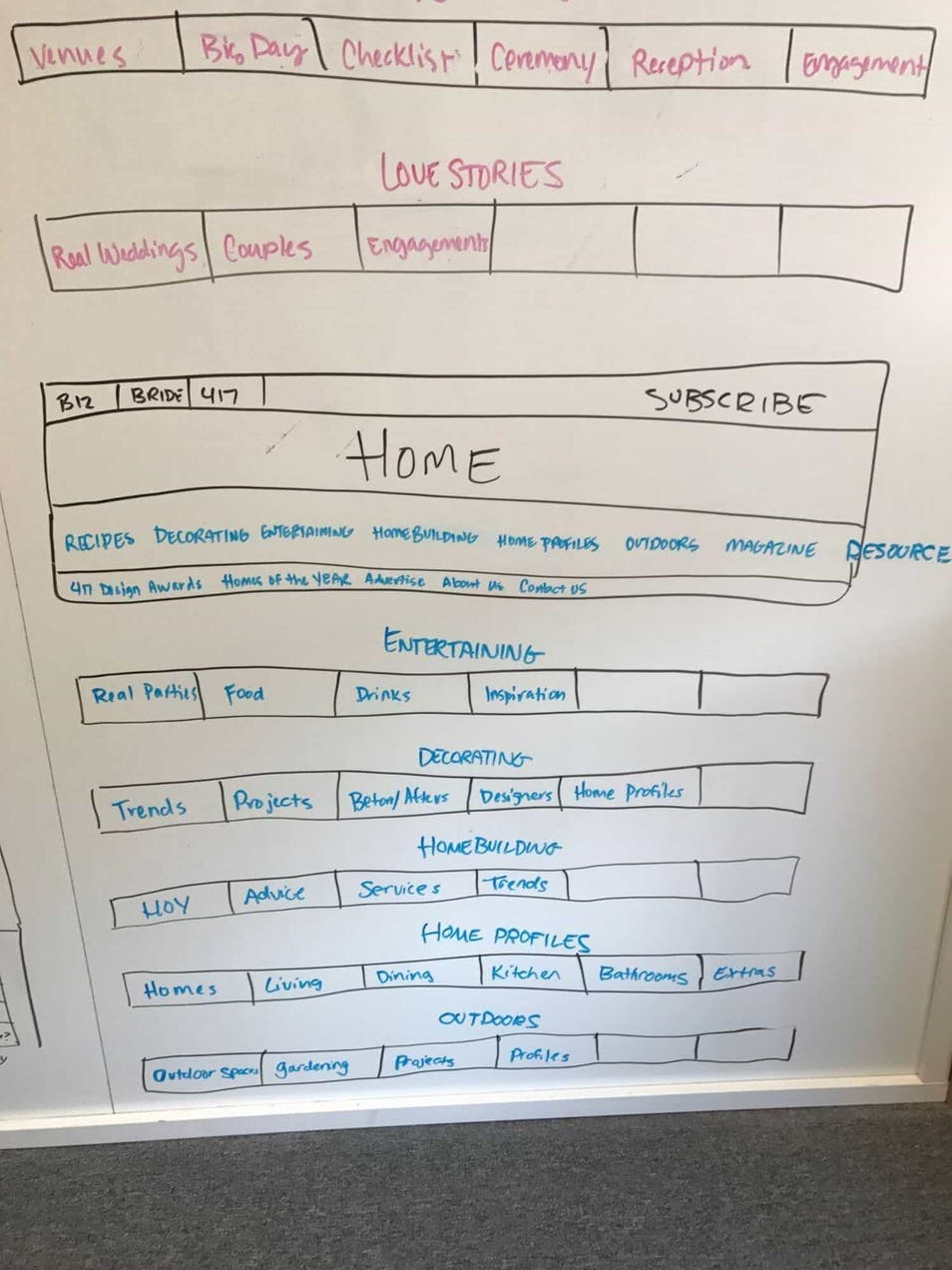 A picture of hand-drawn wireframes