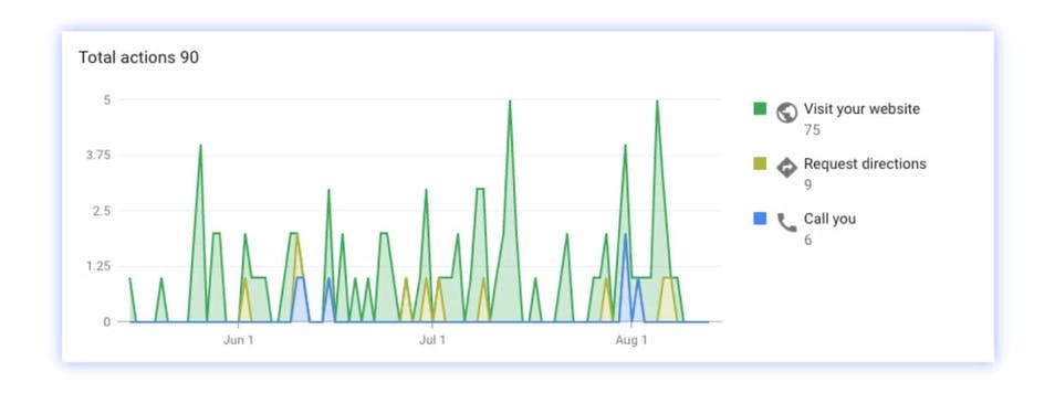 A screenshot of Google My Business data