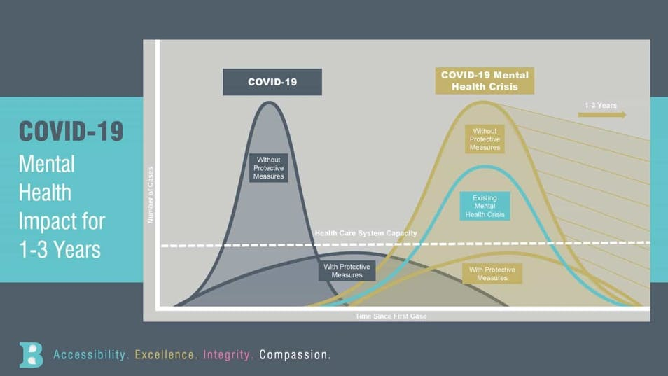 A chart showing the ebb and flow of COVID-19's impact on mental health